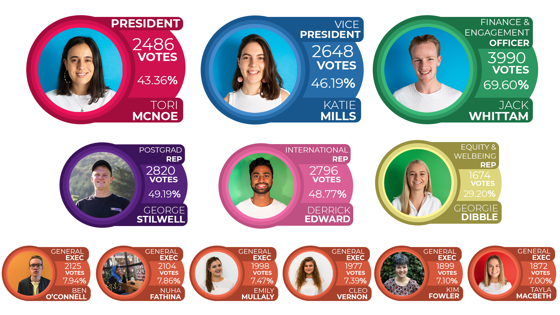 UCSA election 2019